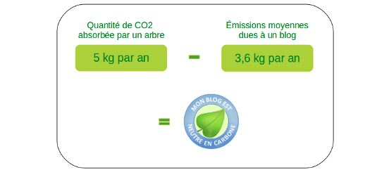 Emission de carbonne d'un blog