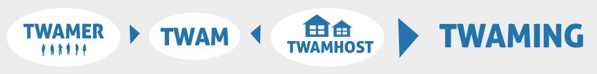 association TWAM
