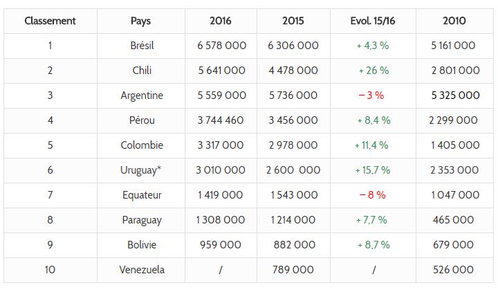 Tourisme Amérique Du Sud Classement 2016 Des Pays Les Plus