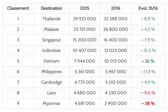 classement des arrivées touristiques internationales en Asie du Sud-Est