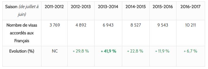 Statistique PVT Nouvelle-Zélande 2016 2017
